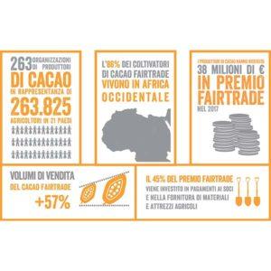 Pubblicato il Monitoring Report sul cacao Fairtrade